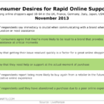 Consumer Desires For Speedy Online Support, November 2013 [TABLE]