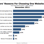 Top Reasons Online Shoppers Choosing One Website Over Another, November 2013 [CHART]
