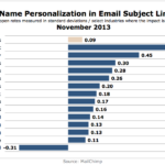 Effect Of Email Subject Line Personalization On Open Rates By Industry, November 2013 [CHART]