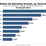 Mobile Ad Spending Growth By Vertical, Q3 2013 [CHART]