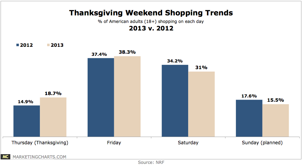 thanksgiving weekend shopping trends 2012 vs 2013 chart. Black Bedroom Furniture Sets. Home Design Ideas