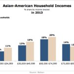 Asian American Household Income, 2013 [CHART]