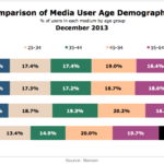 Media Users By Age & Channel, December 2013 [CHART]