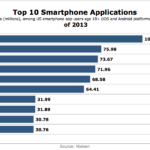 Top 10 Smart Phone Apps Of 2013 [CHART]