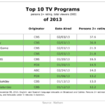 Top TV Programs Of 2013 [TABLE]