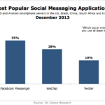 Most Popular Social Messaging Apps, December 2013 [CHART]