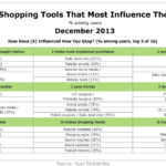 Digital Shopping Tools That Most Influence Their Users, December 2013 [TABLE]