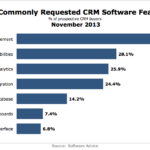 Most Requested CRM Software Features, November 2013 [CHART]