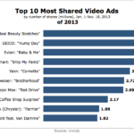 Top 10 Most Shared Video Ads Of 2013 [CHART]