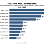 Top Ads On YouTube For 2013 [CHART]