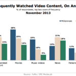 Most Frequently Watched Video Content By Generation, November 2013 [CHART]