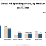 Global Ad Spending Share By Medium, 2013 vs 2016 [CHART]