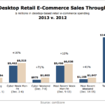 Holiday Desktop Retail eCommerce Sales Through December 15, 2012 vs 2013 [CHART]