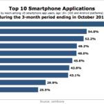 Top 10 Smart Phone Apps, October 2013 [CHART]