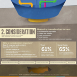 Content Marketing Measurement [INFOGRAPHIC]