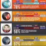 Top 10 Grossing Of Movies 2013 [INFOGRAPHIC]