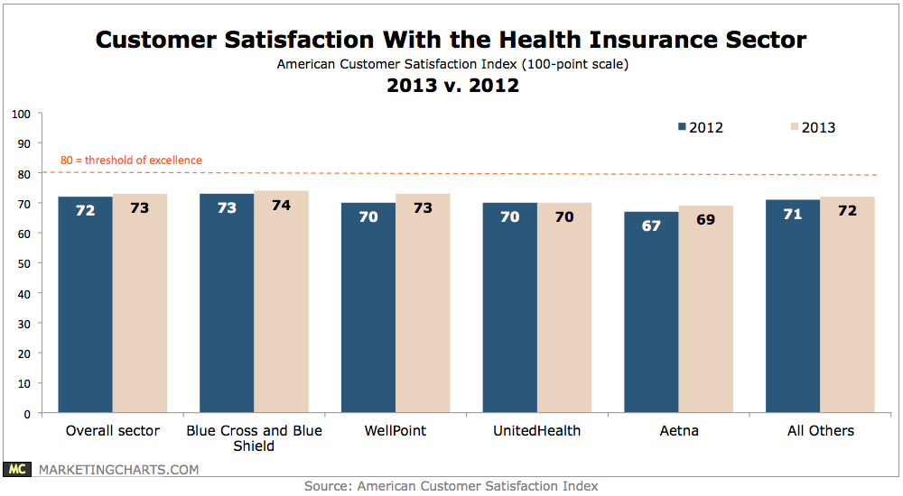 consumer satisfaction of sbi health insurance After the merger of with all the five associate banks, sbi is expected to become a lender of global proportions with an asset base of rs32 trillion.
