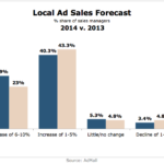 Local Ad Sales Forecast, 2013 vs 2014 [CHART]
