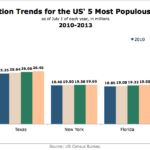 Population Trends For The US' 3rd Most-Populous States, 2010-2013 [CHART]