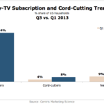 Pay TV Subscription & Cord-Cutting, Q1 vs Q3 2013 [CHART]