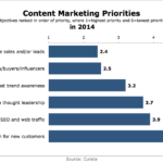 Content Marketing Priorities For 2014 [CHART]