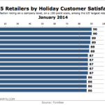 Top 15 Retailers By Holiday Customer Satisfaction, January 2014 [CHART]