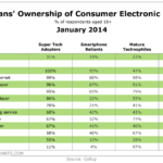 Consumer Electronics Owned By Americans, January 2014 [TABLE]