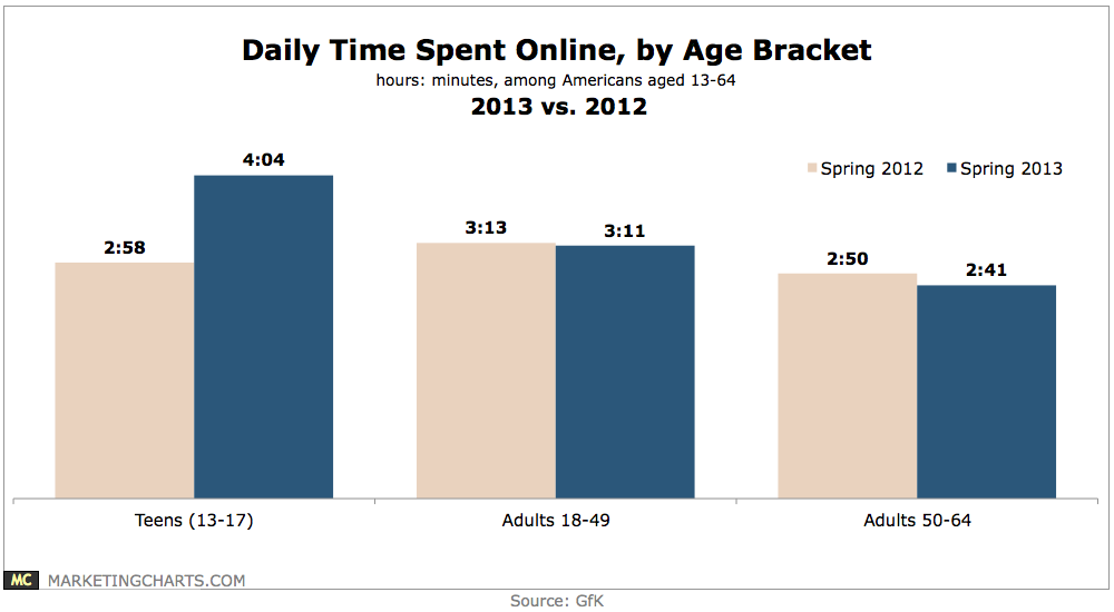 teens spend outrages amount of time But teens today are spending those hours of their that includes the amount of screen time, but it also includes the choices they make of where they spend time.
