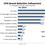 CPG Brand Selection Influences, 2014 [CHART]