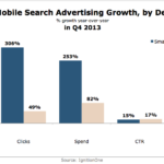 US Mobile Search Advertising Growth By Device, Q4 2013 [CHART]