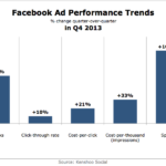Facebook Ad Performance Trends, Q4 2013 [CHART]
