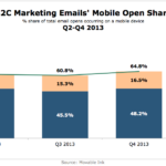 B2C Marketing Mobile Email Open Share, Q2-Q4 2013 [CHART]