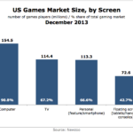US Gaming Market Size By Screen, December 2013 [CHART]
