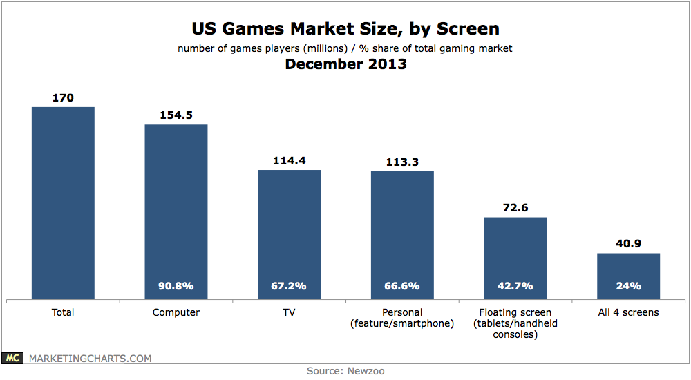 Us Gaming Market Size By Screen Chart