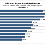 Affluent Super Bowl Audiences, 2003-2013 [CHART]