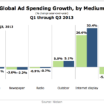 Global Ad Spending Growth By Medium, Q1-Q3 2013 [CHART]