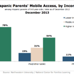 Hispanic Parents' Mobile Access By Income, December 2013 [CHART]