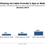 TV Viewing Via Cable Provider's App Or Website, January 2014 [CHART]