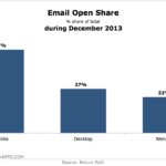 Email Open Share, December 2013 [CHART]