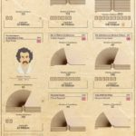 The Most Popular Books Of All Time [INFOGRAPHIC]