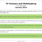 TV Viewers & Multitasking, January 2014 [VIDEO]