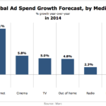 Global Ad Spending Growth By Medium In 2014 [CHART]