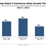 Holiday Desktop eCommerce Sales Growth Through December 22, 2012 vs 2013 [CHART]