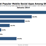 SMBs' Most Popular Mobile Social Apps, January 2014 [CHART]