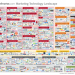 2014 Marketing Technology Landscape [INFOGRAPHIC]