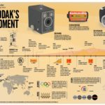 History Of Kodak [INFOGRAPHIC]