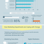 Evolution Of The Marketing Department [INFOGRAPHIC]