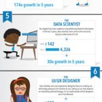 10 Hot Job That Didn't Exist 5 Years Ago [INFOGRAPHIC]