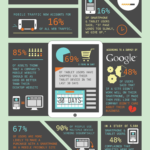 Importance Of Responsive Design [INFOGRAPHIC]