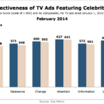 Effectiveness Of TV Ads Featuring Celebrities, February 2014 [CHART]